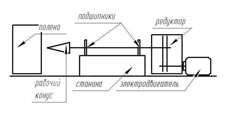 Винтовой колун чертеж