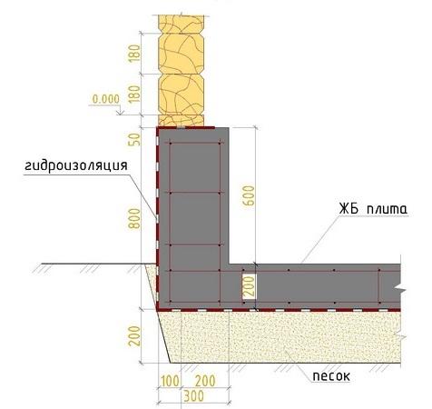 Что нужно знать при заливке бетонного пола в гараже