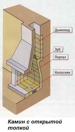 Как сделать каминный зуб схема