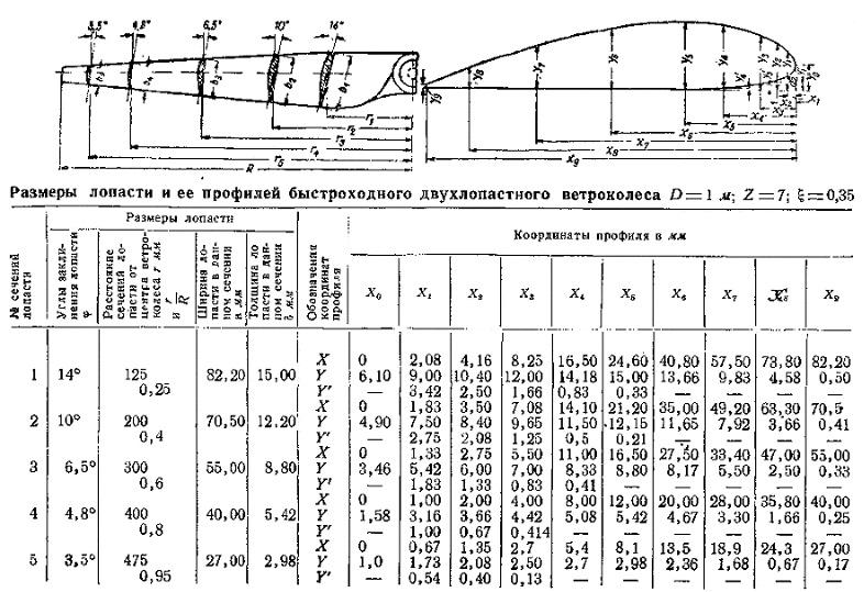 Описание конструкции и схемы