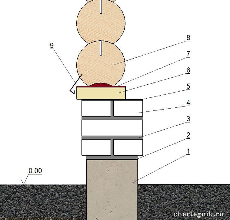 как установить сруб бани на ленточный фундамент